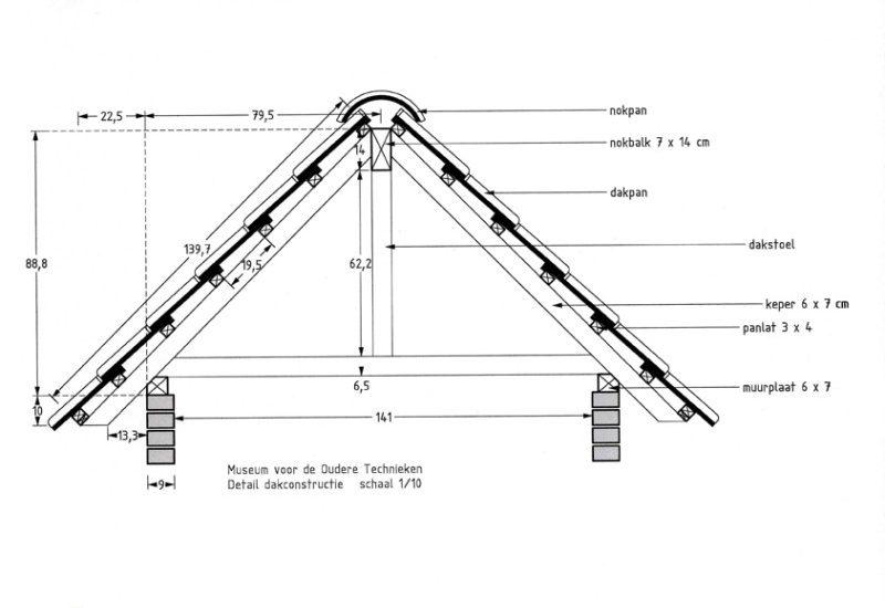 de helling van een bouwwerk meten